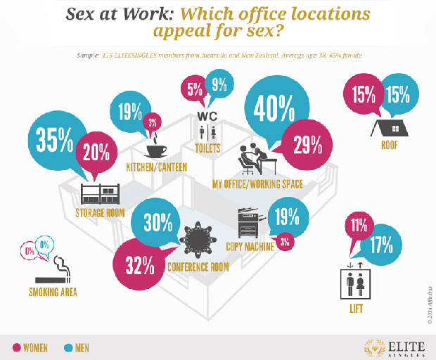 dating, workplace dating, workplace sex, sex at work, sex, relationships, colleagues