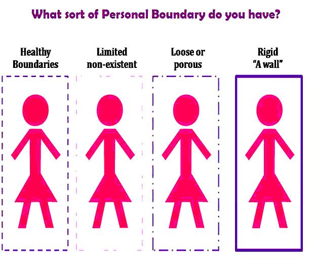 relationships, personal boundaries, boundaries, psychology, healthy personal boundaries