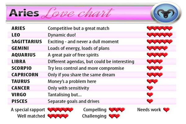 star sign scorpio and aries relationship