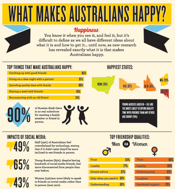 Australians, happy, happiness, connection, connected, social media