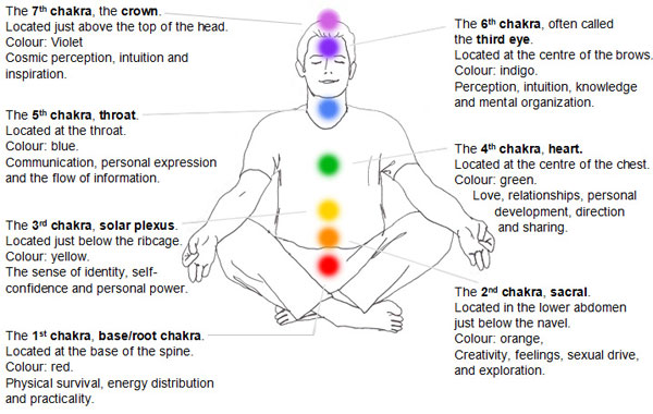 Yoga, chakras, meditation, spiritual healing, power, energy centers
