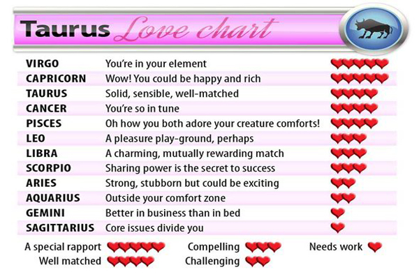 Taurus Perfect Match >> Zodiac Signs Find Your Perfect Love Match She Said