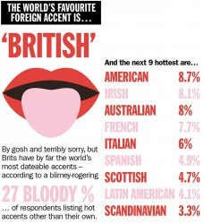 British, world's sexiest accent, dating survey