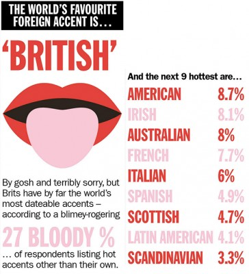 the most attractive english accent Just in time for valentine's day, the results of the time out global dating survey have been released, and it turns out that brits are deemed to have the most attractive accents in the.