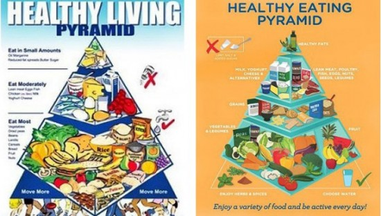 The Food Pyramid Finally
