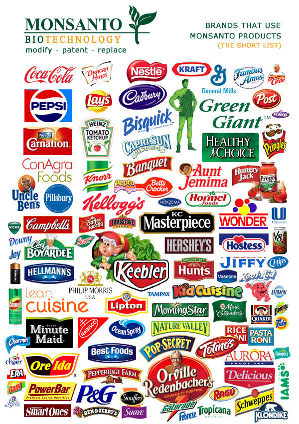 A shortlist of some of the major supermarket brands that use Monsanto products. (Source: whathowhy.info)