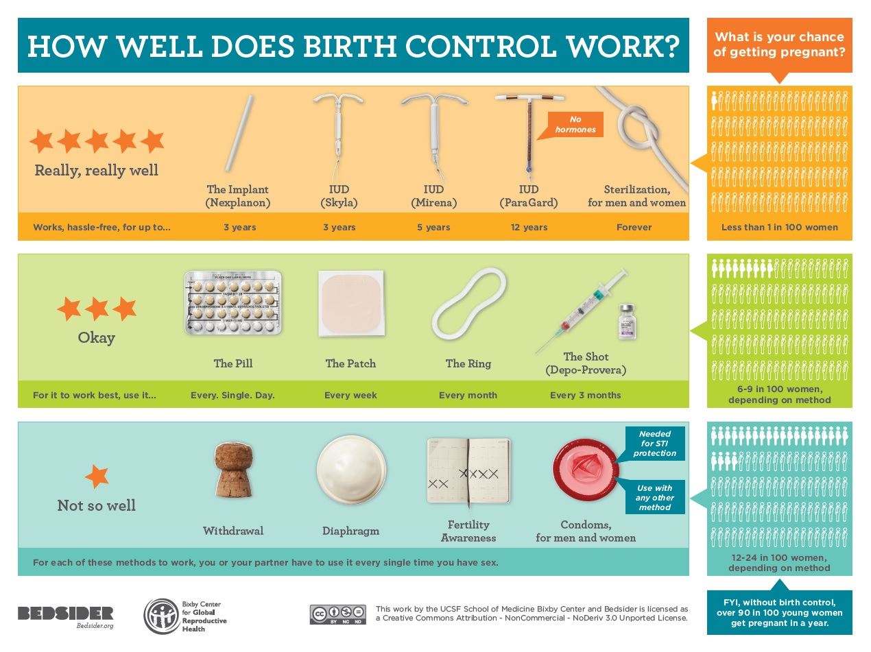 Why Is The Burden of Contraception Always On Women?